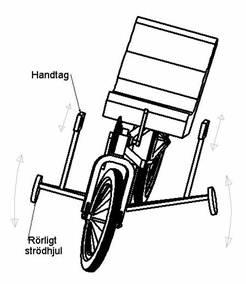 Sittski cykel